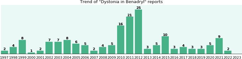 Dystonia benadryl