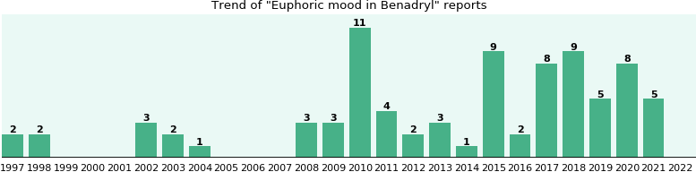 Could Benadryl cause Euphoric mood?