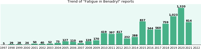 Could Benadryl cause Fatigue?