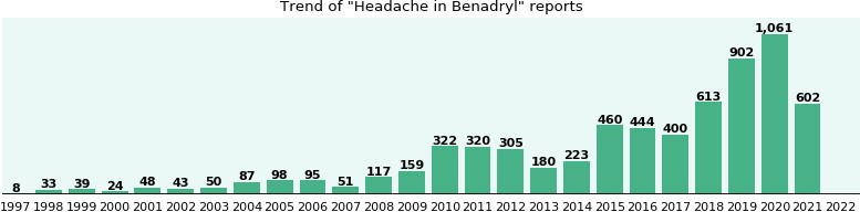 Could Benadryl cause Headache?