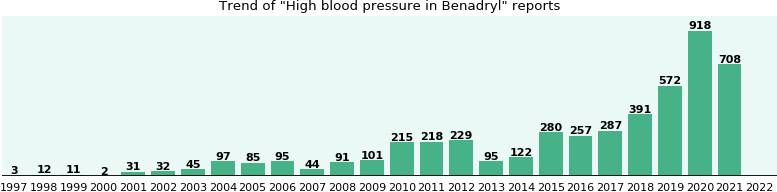 Could Benadryl cause High blood pressure?