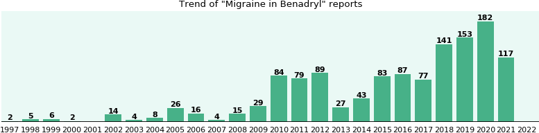 Could Benadryl cause Migraine?