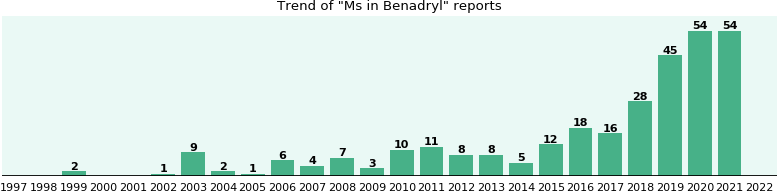 Could Benadryl cause Ms?