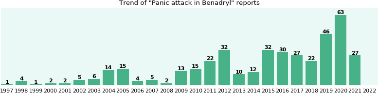 Could Benadryl cause Panic attack?
