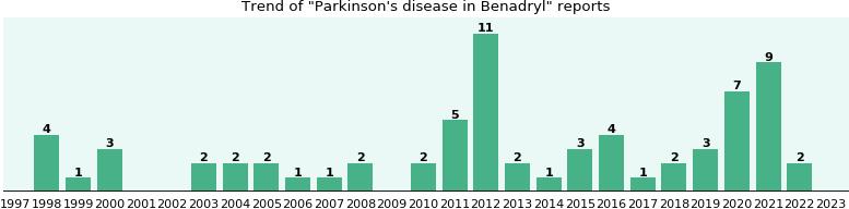 disease parkinsons benadryl in