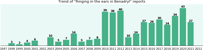Could Benadryl cause Ringing in the ears?