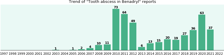 Could Benadryl cause Tooth abscess?
