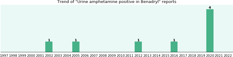 Could Benadryl cause Urine amphetamine positive?