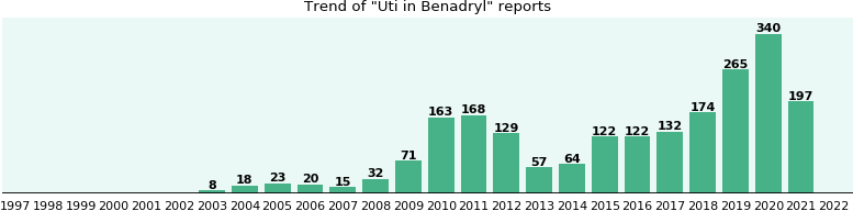 can benadryl cause uti