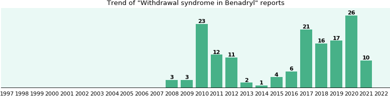 Could Benadryl cause Withdrawal syndrome?