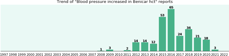 Could Benicar hct cause Blood pressure increased?