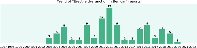 Could Benicar cause Erectile dysfunction?
