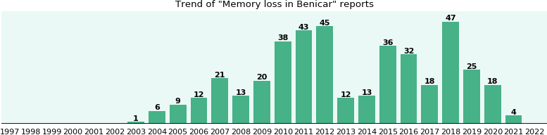 Could Benicar cause Memory loss?