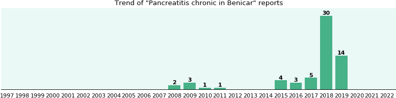 Could Benicar cause Pancreatitis chronic?