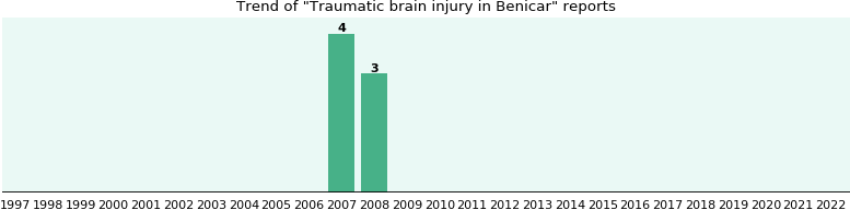 Could Benicar cause Traumatic brain injury?