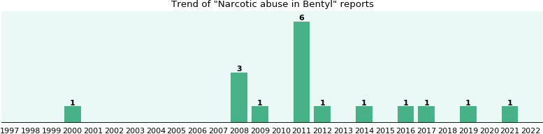 Could Bentyl cause Narcotic abuse?