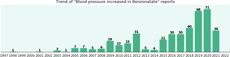 Could Benzonatate cause Blood pressure increased?