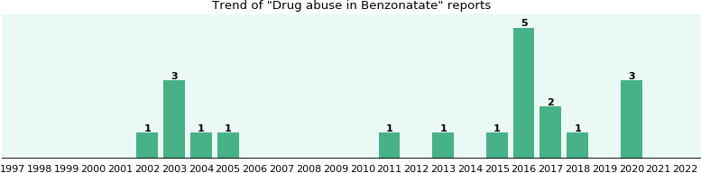 Could Benzonatate cause Drug abuse?