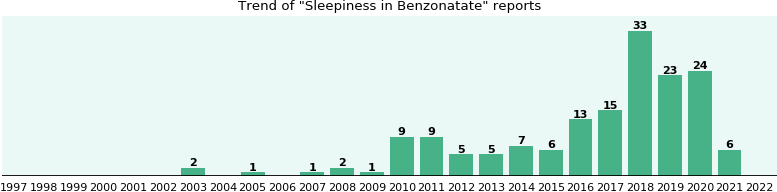 Could Benzonatate cause Sleepiness?