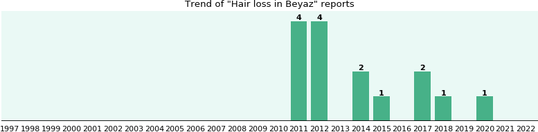 Could Beyaz cause Hair loss?
