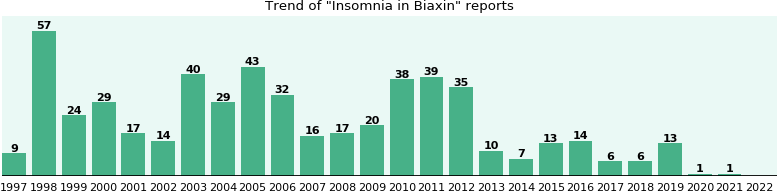 Could Biaxin cause Insomnia?