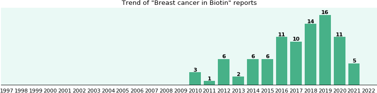 Could Biotin cause Breast cancer?