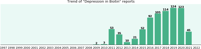 Could Biotin cause Depression?