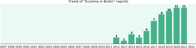 Could Biotin cause Eczema?