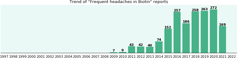 Could Biotin cause Frequent headaches?