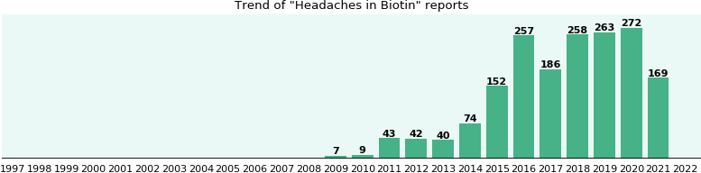 Could Biotin cause Headaches?