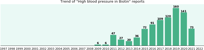 Could Biotin cause High blood pressure?