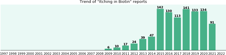Could Biotin cause Itching?