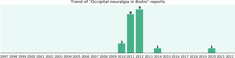 Could Biotin cause Occipital neuralgia?