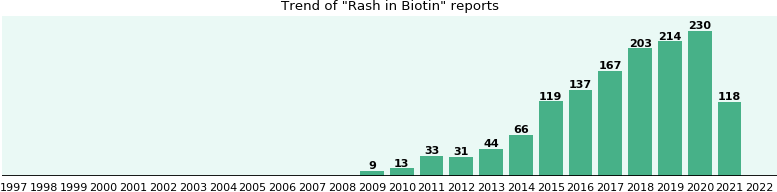 Could Biotin cause Rash?