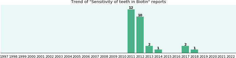 Could Biotin cause Sensitivity of teeth?