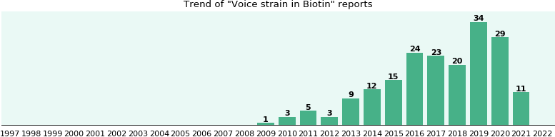 Could Biotin cause Voice strain?