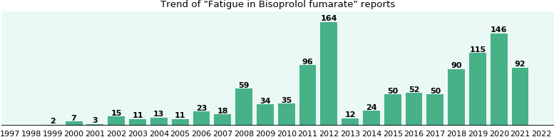 Could Bisoprolol fumarate cause Fatigue?