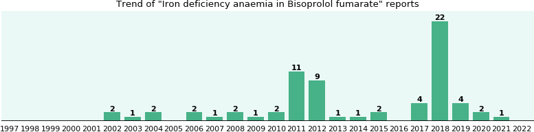 Could Bisoprolol fumarate cause Iron deficiency anaemia?