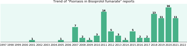 Could Bisoprolol fumarate cause Psoriasis?