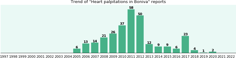 Could Boniva cause Heart palpitations?