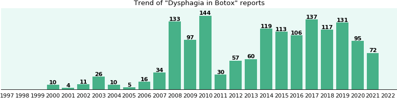 Could Botox cause Dysphagia?