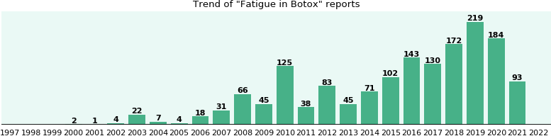 Could Botox cause Fatigue?