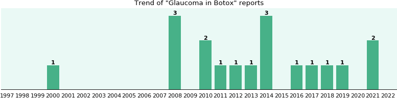 Could Botox cause Glaucoma?