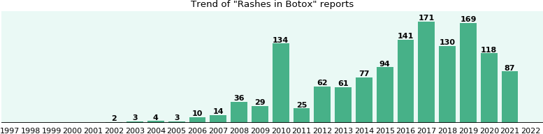 Could Botox cause Rashes?