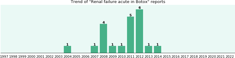Could Botox cause Renal failure acute?