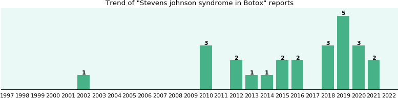 Could Botox cause Stevens johnson syndrome?