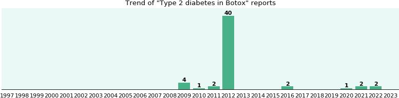 botox and diabetes