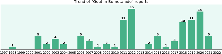 Could Bumetanide cause Gout?