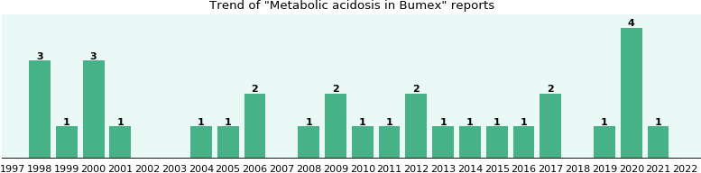 Could Bumex cause Metabolic acidosis?