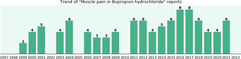 Could Bupropion hydrochloride cause Muscle pain?